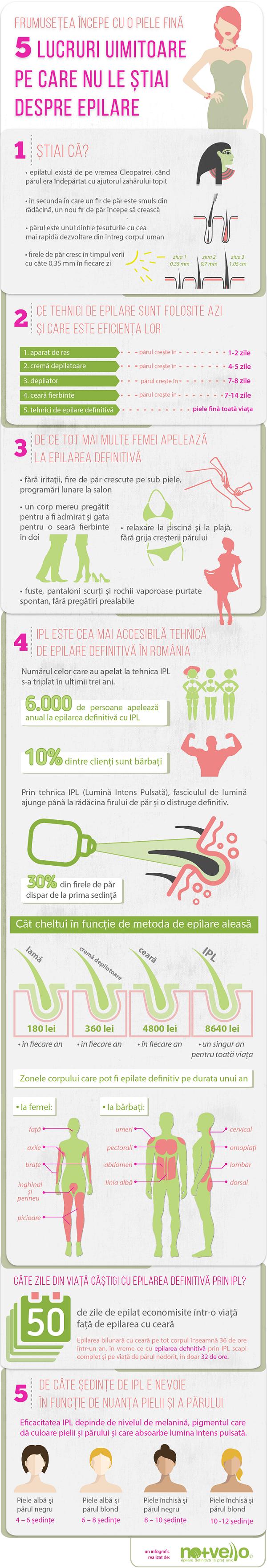 nomasvello_infografic_IPL